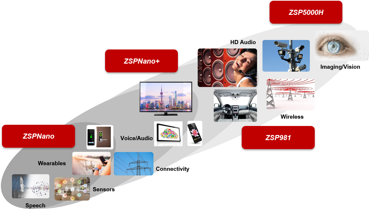VeriSilicon ZSP DSP IP product line and applications